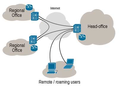virtual private network essay Read this technology essay and over 88,000 other research documents virtual private network protocols virtual private networks have evolved from intranets, which.